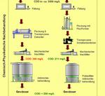 DesiFloc Prozessvergleich